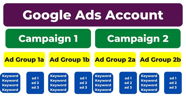 Optimize Google Ad Campaign